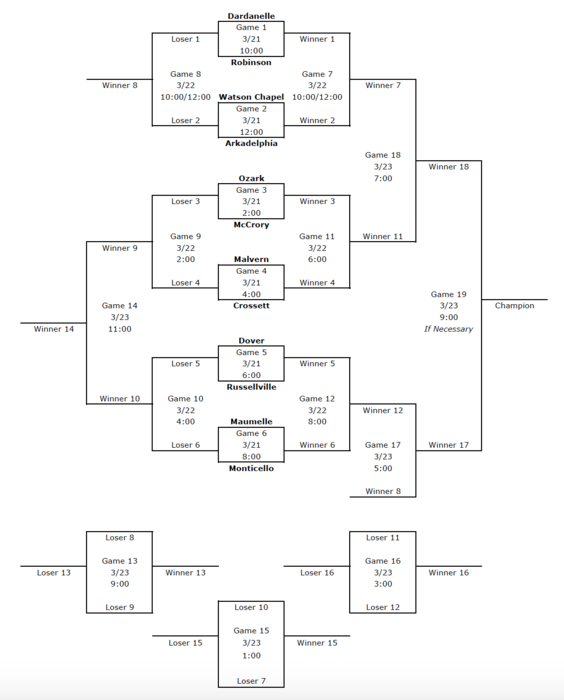 2019 Robinson Spring Break Tournament bracket