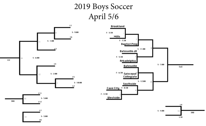 Batesville Southside Soccer Tournament
