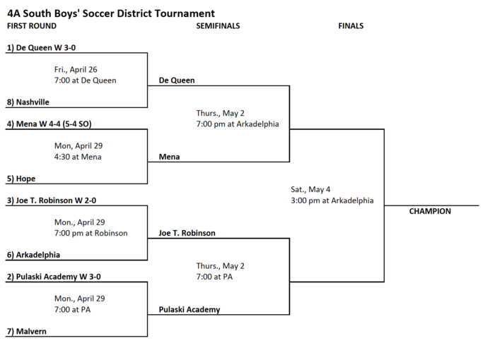 4A South Boys' Soccer bracket