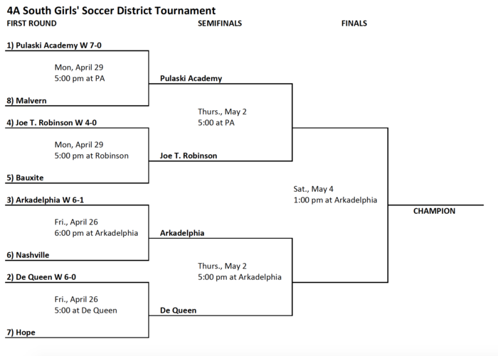 4A South Girls' Soccer Tourney bracket
