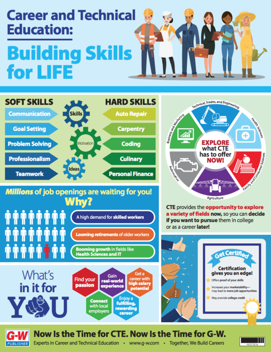 Career and Technical Education Infographic