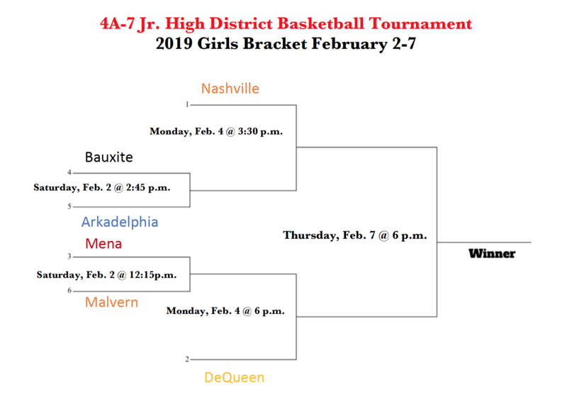 Arkadelphia Hosts 4A-7 Junior High District Basketball Tourney Beginning Saturday
